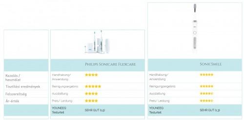 Silk'n SonicSmile vs Philips Sonicare elektromos fogkefe összehasonlítás