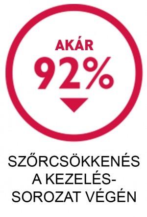 Silk'n 92% szőrcsökkenés ikon